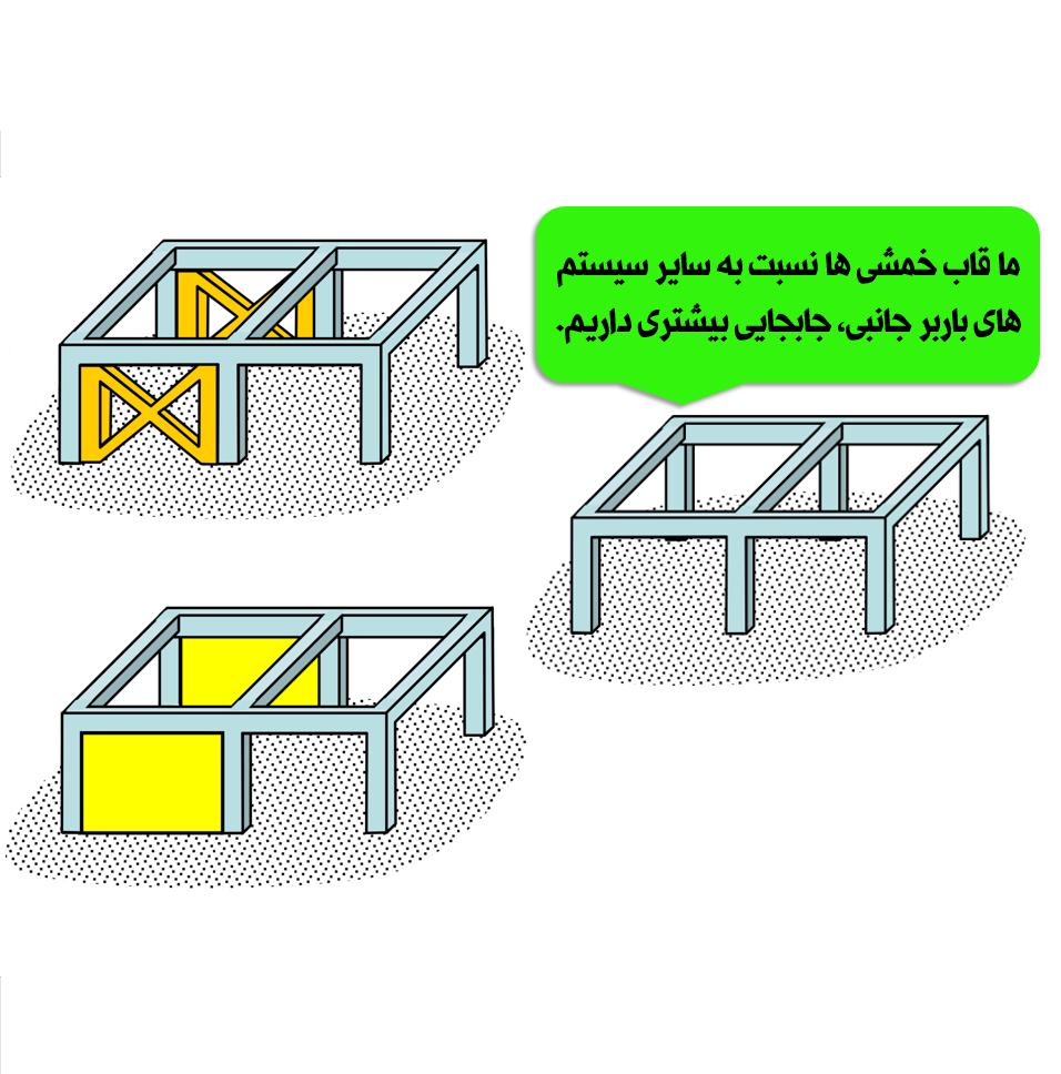 سیستم سازه